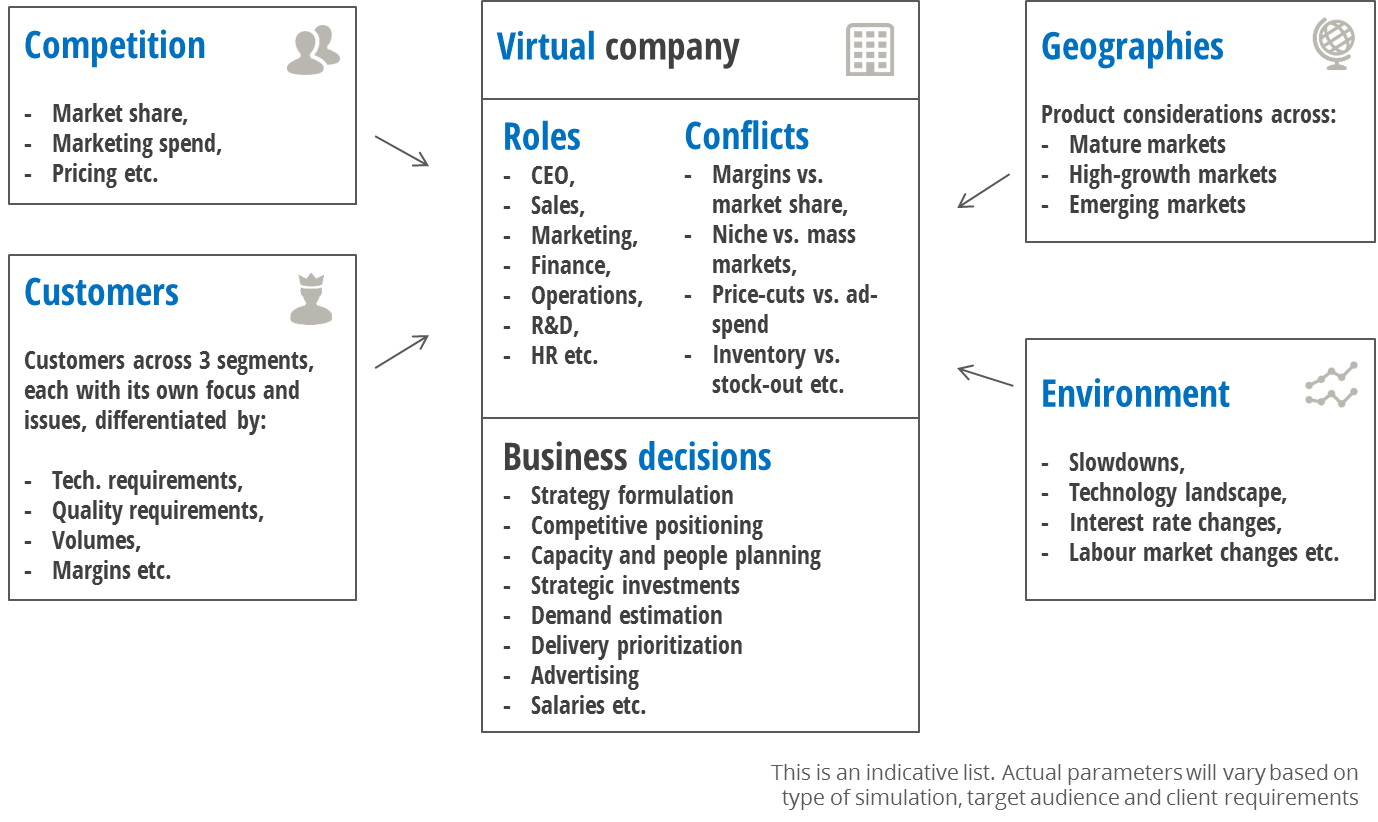 business simulation context