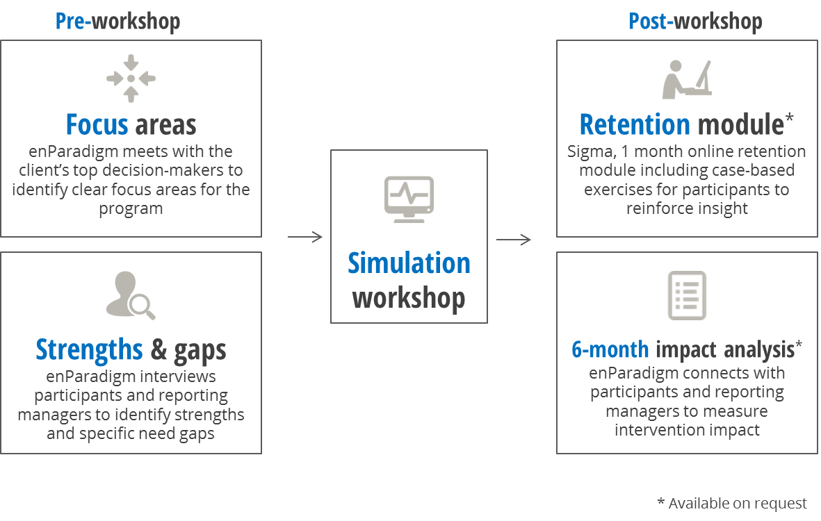 business simulation program structure